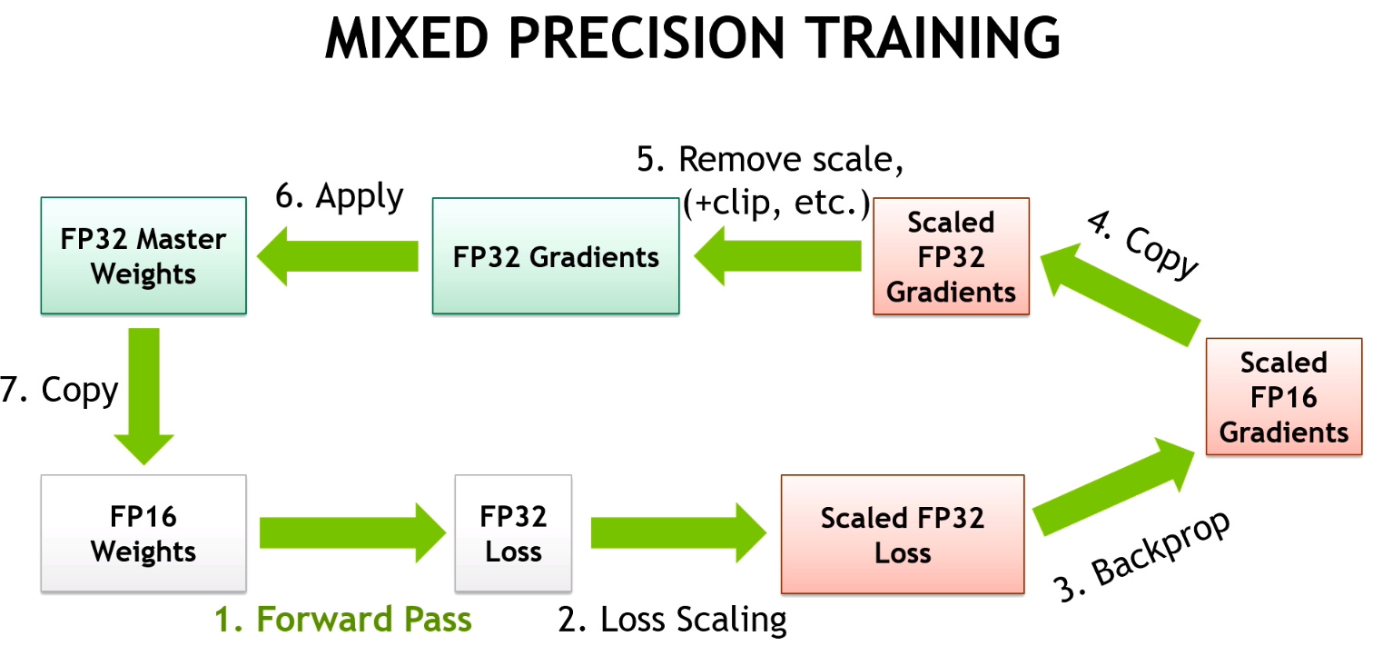 Mixed precision training